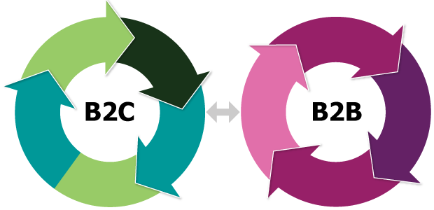 marketing b2 bb2 c essay Marketing mix- b2b vs b2c marketing mix- b2b vs b2c marketing mix- b2b vs b2c the assessment for this module consists of one element, a report, which is 3.