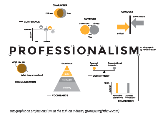 Infographic on professionalism in the fashion industry (from justoff7thave.com)