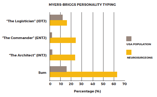 myers briggs personality typing