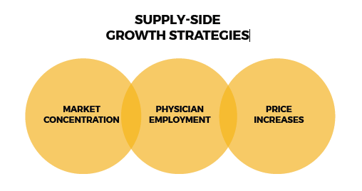 supply-side growth strategies